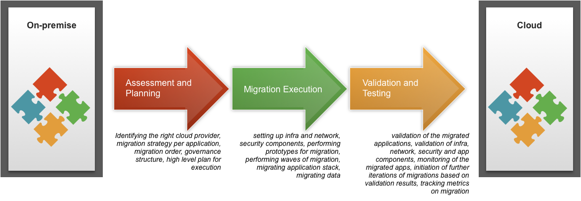 Overall Cloud Migration Process
